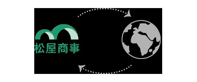 海外事業イメージ図