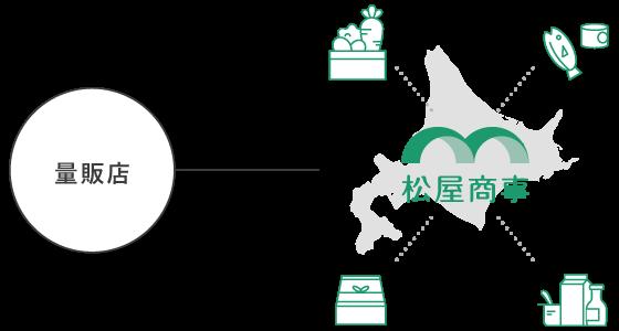 販売店が松屋商事を通して北海道と繋がる